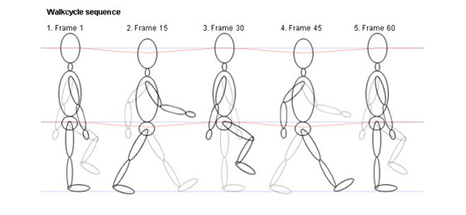4-walk-cycle-animation